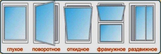 конфигурация алюминиевых окон