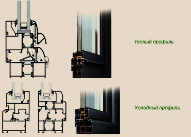 профиль алюминиевых окон
